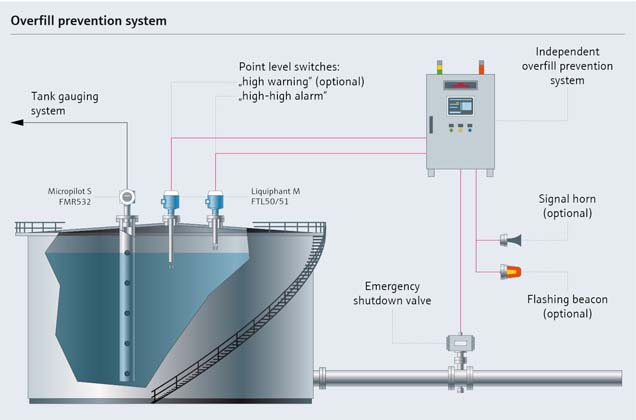 Automated overfill prevention system